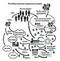 Military-Industrial-Congressional Complex